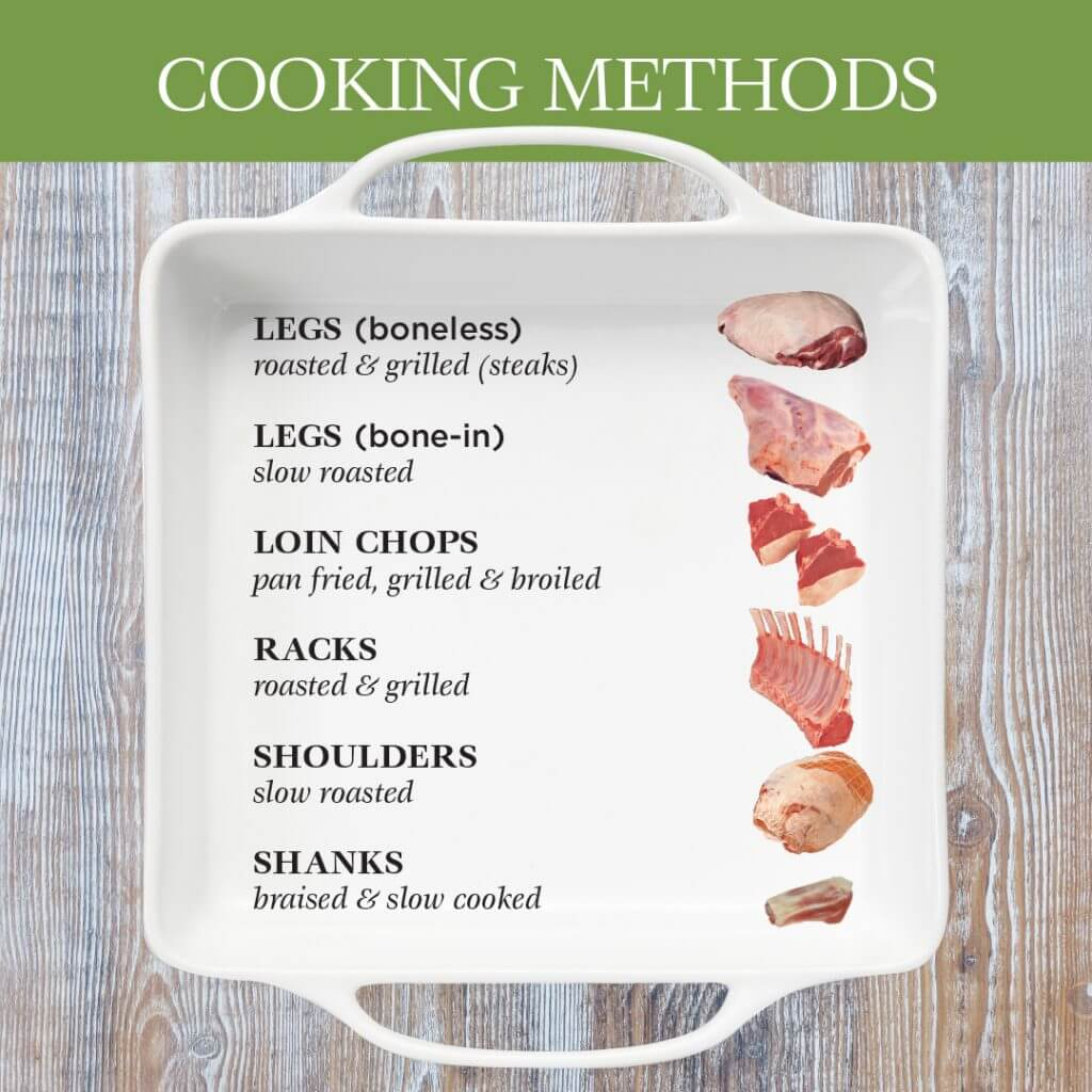 Cooking Methods for Lamb Cuts