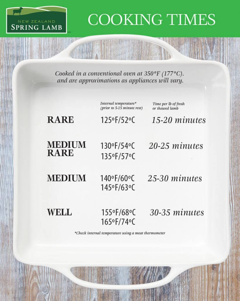 Cooking times for Lambs